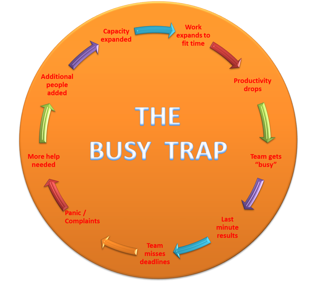 how to be more busy at work